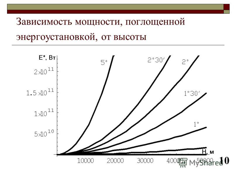 Зависимость мощности, поглощенной энергоустановкой, от высоты 10