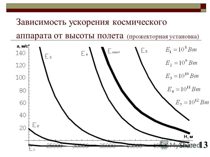 Зависимость ускорения космического аппарата от высоты полета (прожекторная установка) 13