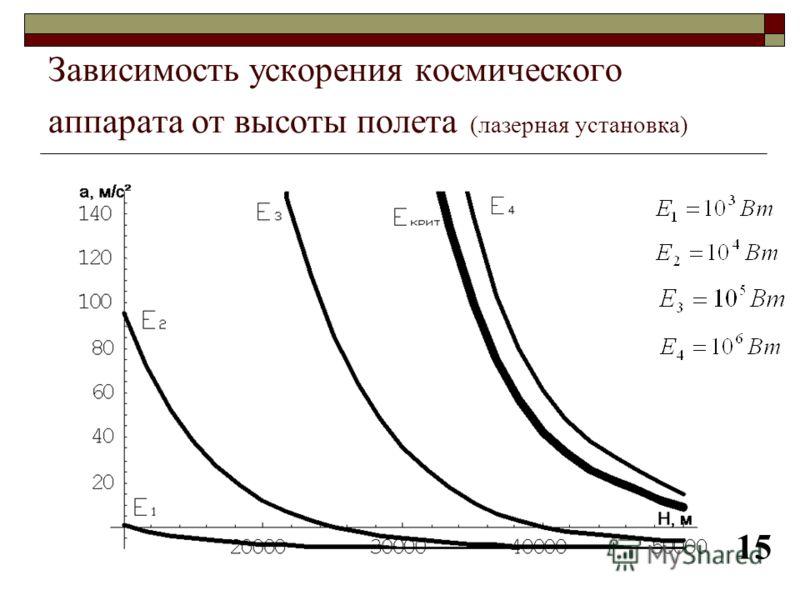 Зависимость ускорения космического аппарата от высоты полета (лазерная установка) 15