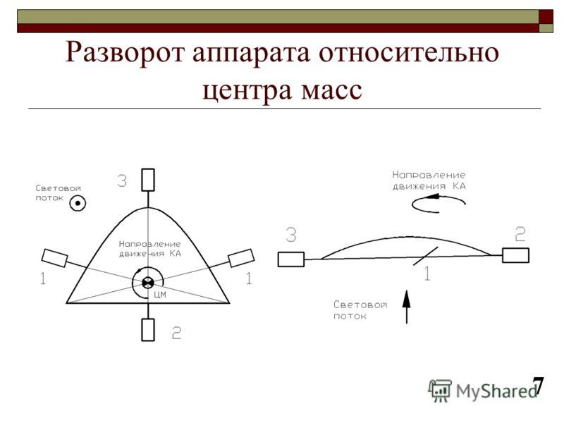 Разворот аппарата относительно центра масс 7