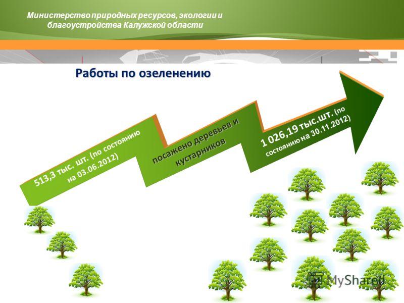 513,3 тыс. шт. (по состоянию на 03.06.2012) 1 026,19 тыс.шт. (по состоянию на 30.11.2012) посажено деревьев и кустарников Министерство природных ресурсов, экологии и благоустройства Калужской области Работы по озеленению