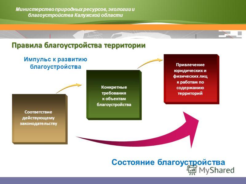 Импульс к развитию благоустройства Соответствие действующему законодательству Конкретные требования к объектам благоустройства Привлечение юридических и физических лиц к работам по содержанию территорий Состояние благоустройства Министерство природны