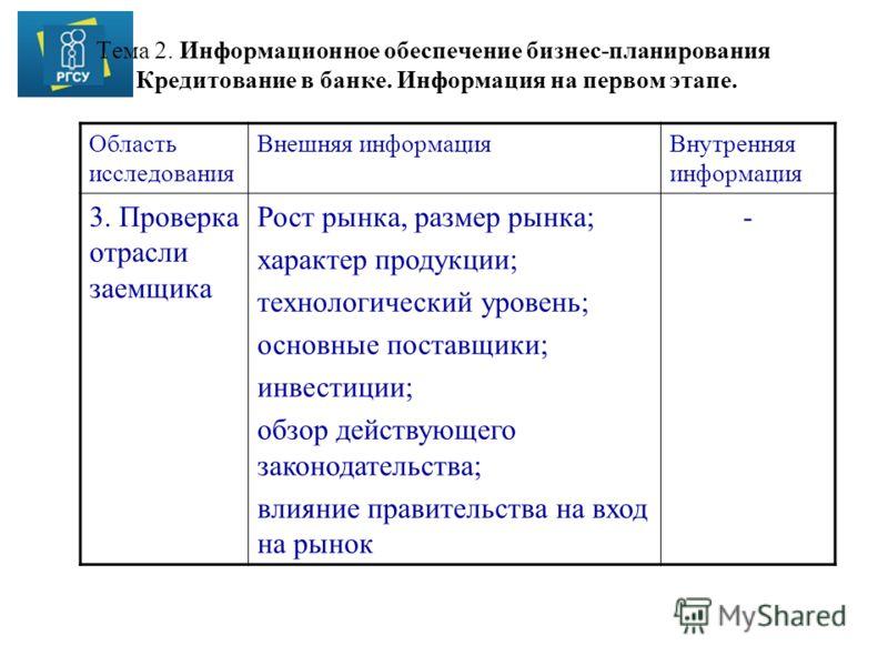 Тема 2. Информационное обеспечение бизнес-планирования Кредитование в банке. Информация на первом этапе. Область исследования Внешняя информацияВнутренняя информация 3. Проверка отрасли заемщика Рост рынка, размер рынка; характер продукции; технологи