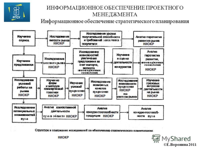 ©Е.Воронина 2011 Информационное обеспечение стратегического планирования ИНФОРМАЦИОННОЕ ОБЕСПЕЧЕНИЕ ПРОЕКТНОГО МЕНЕДЖМЕНТА Информационное обеспечение стратегического планирования