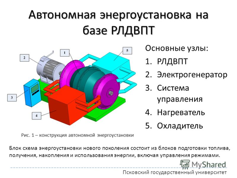 Автономная энергоустановка на базе РЛДВПТ Основные узлы: 1.РЛДВПТ 2.Электрогенератор 3.Система управления 4.Нагреватель 5.Охладитель Блок схема энергоустановки нового поколения состоит из блоков подготовки топлива, получения, накопления и использован