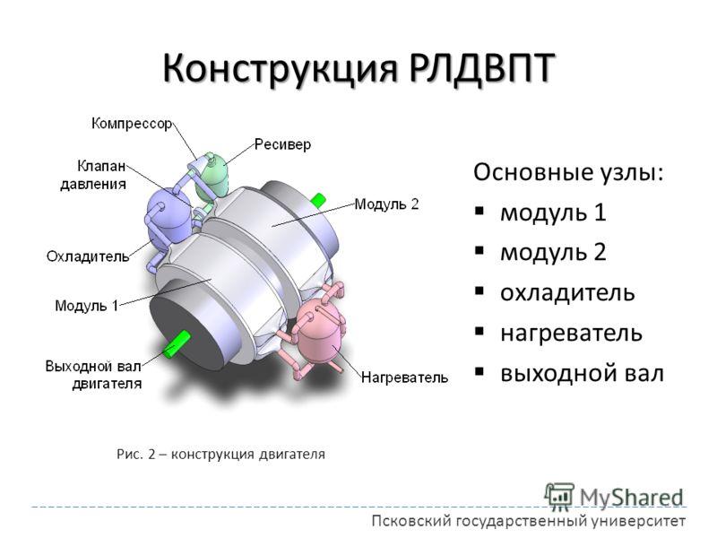 Конструкция РЛДВПТ Рис. 2 – конструкция двигателя Основные узлы: модуль 1 модуль 2 охладитель нагреватель выходной вал Псковский государственный университет