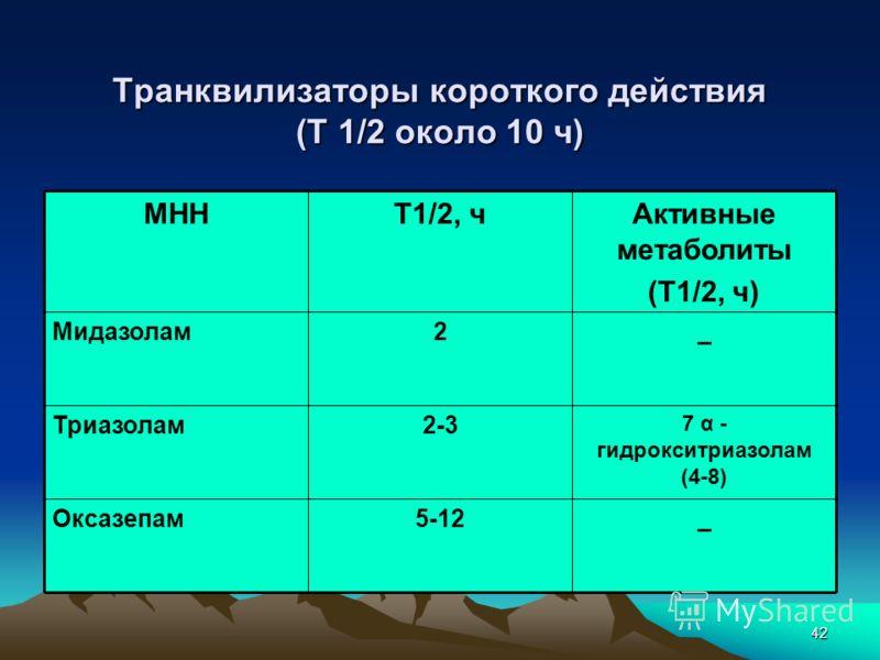 42 Транквилизаторы короткого действия (Т 1/2 около 10 ч) _5-12Оксазепам 7 α - гидрокситриазолам (4-8) 2-3Триазолам _2Мидазолам Активные метаболиты (Т1/2, ч) Т1/2, чМНН