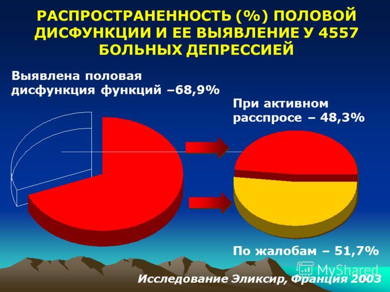 79 РАСПРОСТРАНЕННОСТЬ (%) ПОЛОВОЙ ДИСФУНКЦИИ И ЕЕ ВЫЯВЛЕНИЕ У 4557 БОЛЬНЫХ ДЕПРЕССИЕЙ Выявлена половая дисфункция функций –68,9% При активном расспросе – 48,3% По жалобам – 51,7% Исследование Эликсир, Франция 2003