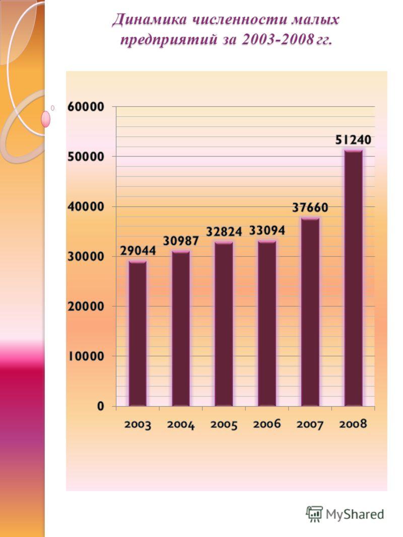 Динамика численности малых предприятий за 2003-2008 гг.