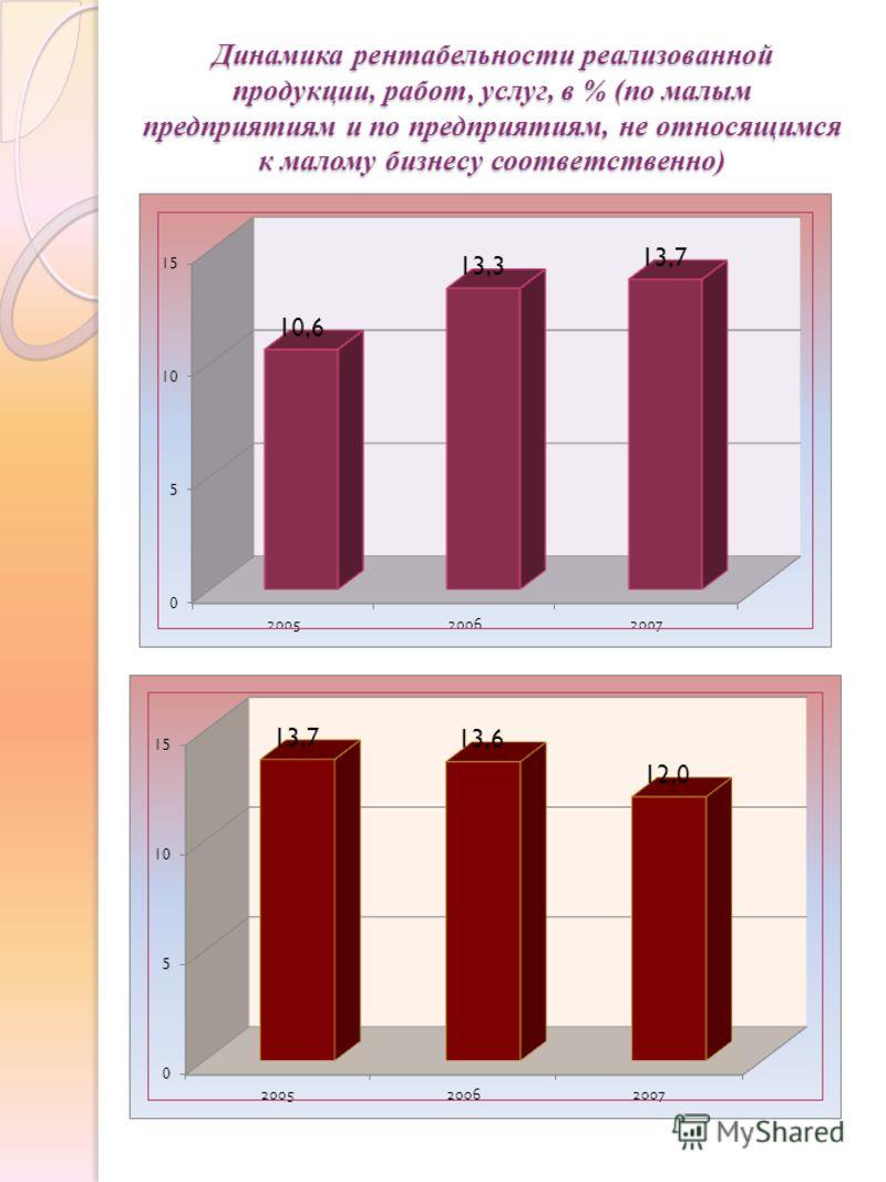 Динамика рентабельности реализованной продукции, работ, услуг, в % (по малым предприятиям и по предприятиям, не относящимся к малому бизнесу соответственно)