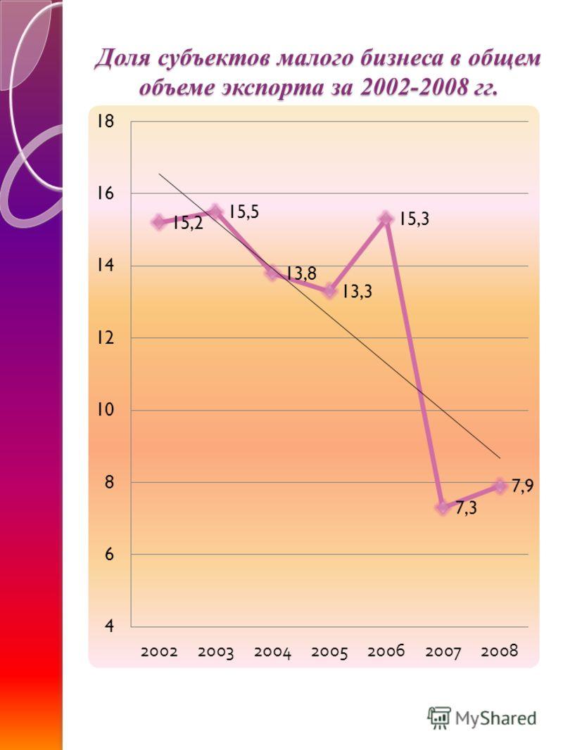 Доля субъектов малого бизнеса в общем объеме экспорта за 2002-2008 гг.