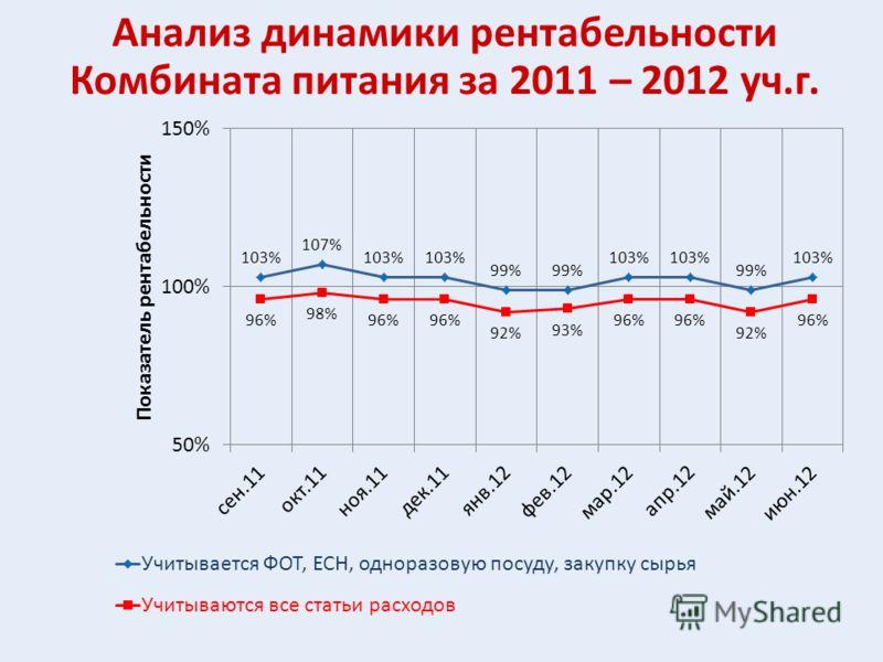 Анализ динамики рентабельности Комбината питания за 2011 – 2012 уч.г.