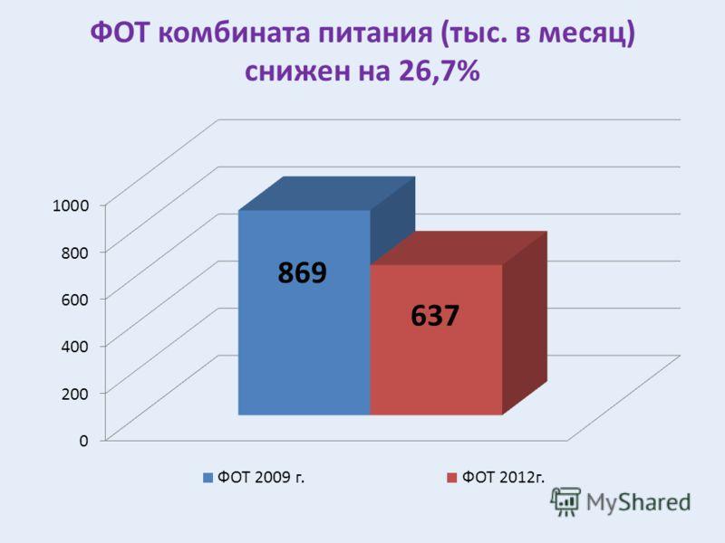 ФОТ комбината питания (тыс. в месяц) снижен на 26,7%