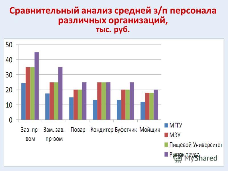 Сравнительный анализ средней з/п персонала различных организаций, тыс. руб.