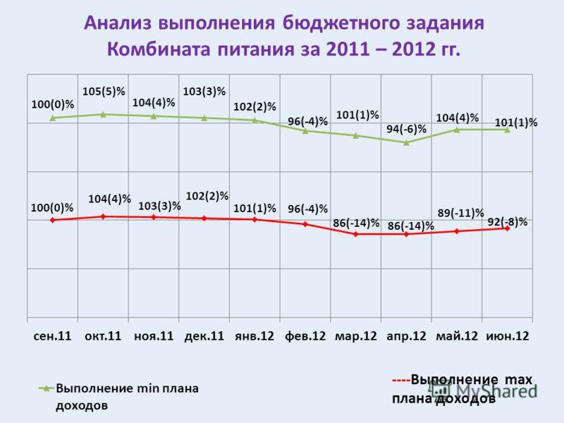 Анализ выполнения бюджетного задания Комбината питания за 2011 – 2012 гг.