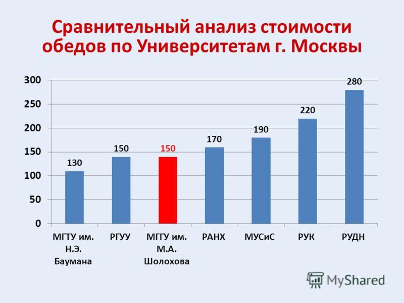 Сравнительный анализ стоимости обедов по Университетам г. Москвы