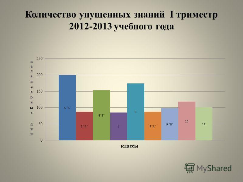 Количество упущенных знаний I триместр 2012-2013 учебного года