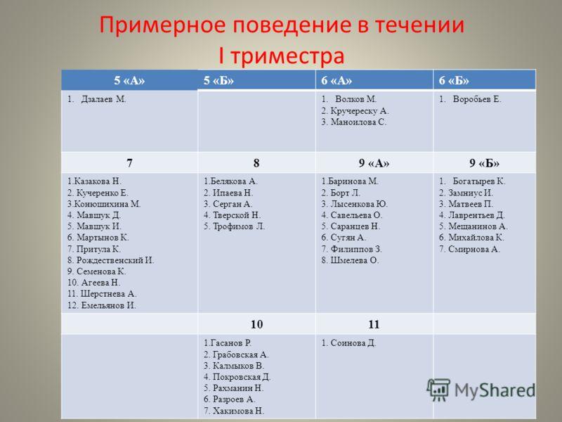 Примерное поведение в течении I триместра 5 «А»5 «Б»6 «А»6 «Б» 1.Дзалаев М.1.Волков М. 2. Кручереску А. 3. Маноилова С. 1.Воробьев Е. 789 «А»9 «Б» 1.Казакова Н. 2. Кучеренко Е. 3.Конюшихина М. 4. Мавшук Д. 5. Мавшук И. 6. Мартынов К. 7. Притула К. 8.