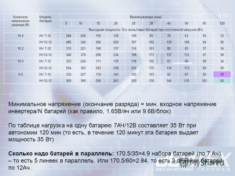 Конечное напряжение разряда (В) Модель батареи Время разряда (мин) 51015202530405060120 Выходная мощность 12-и вольтовых батарей при постоянной нагрузке (Вт) 10.8HV 7-122842001551281099576635533 HV12-124863422662201871621301089456 10.2HV 7-1231522116