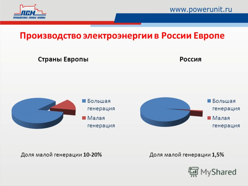 Производство электроэнергии в России Европе Доля малой генерации 10-20%Доля малой генерации 1,5%