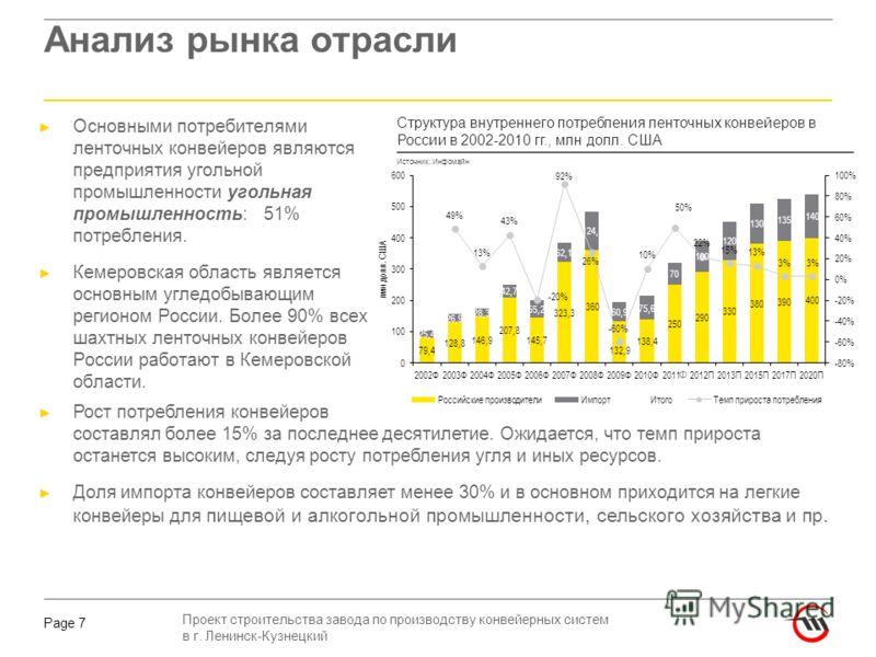 Проект строительства завода по производству конвейерных систем в г. Ленинск-Кузнецкий Page 7 Анализ рынка отрасли Основными потребителями ленточных конвейеров являются предприятия угольной промышленности угольная промышленность: 51% потребления. Кеме