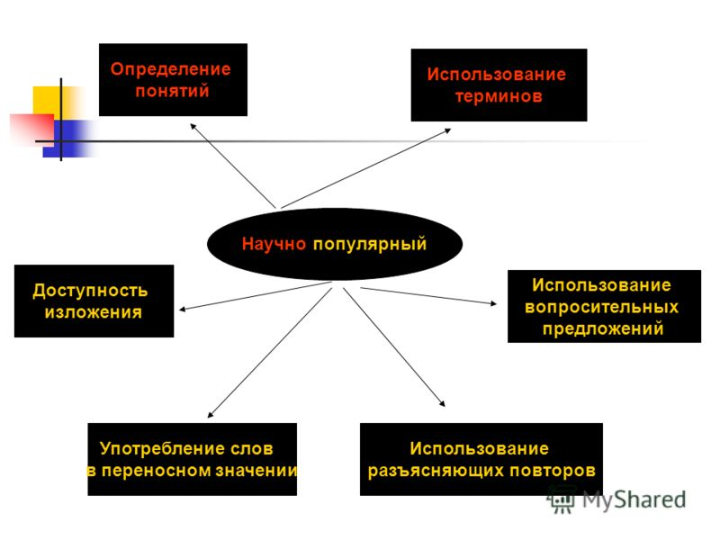 Научно-популярный Определение понятий Использование терминов Доступность изложения Употребление слов в переносном значении Использование вопросительных предложений Использование разъясняющих повторов