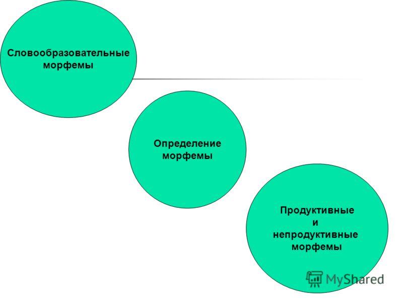 Словообразовательные морфемы Определение морфемы Продуктивные и непродуктивные морфемы