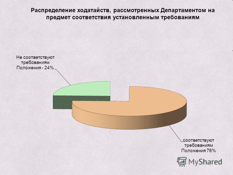 Распределение ходатайств, рассмотренных Департаментом на предмет соответствия установленным требованиям