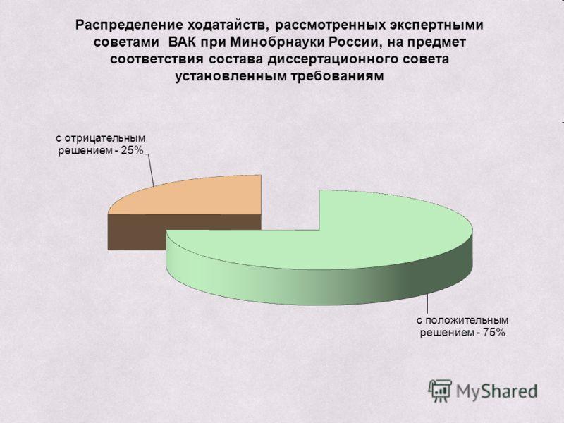 Распределение ходатайств, рассмотренных экспертными советами ВАК при Минобрнауки России, на предмет соответствия состава диссертационного совета установленным требованиям