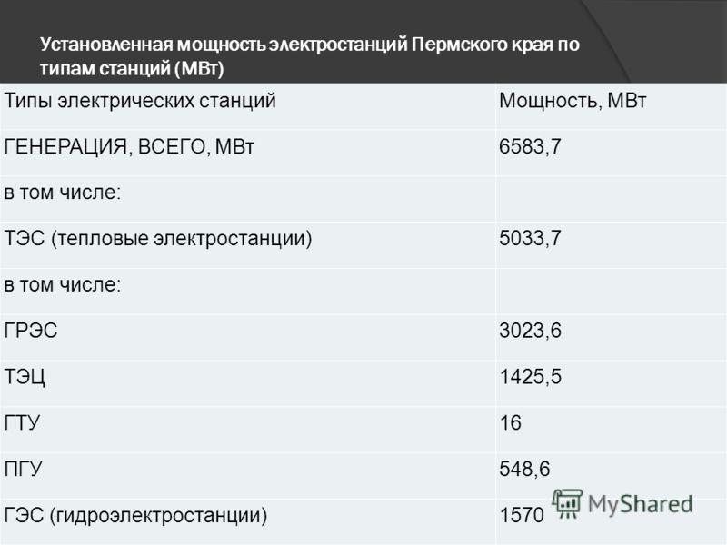 Установленная мощность электростанций Пермского края по типам станций (МВт) Типы электрических станцийМощность, МВт ГЕНЕРАЦИЯ, ВСЕГО, МВт6583,7 в том числе: ТЭС (тепловые электростанции)5033,7 в том числе: ГРЭС3023,6 ТЭЦ1425,5 ГТУ16 ПГУ548,6 ГЭС (гид