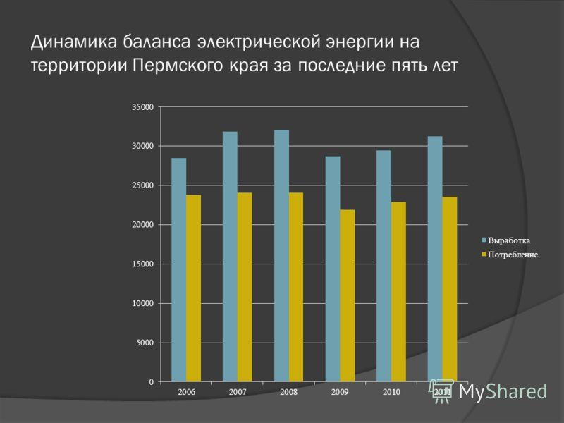 Динамика баланса электрической энергии на территории Пермского края за последние пять лет