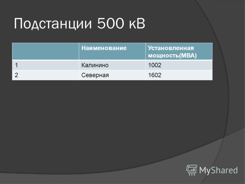 Подстанции 500 кВ НаименованиеУстановленная мощность(МВА) 1Калинино1002 2Северная1602