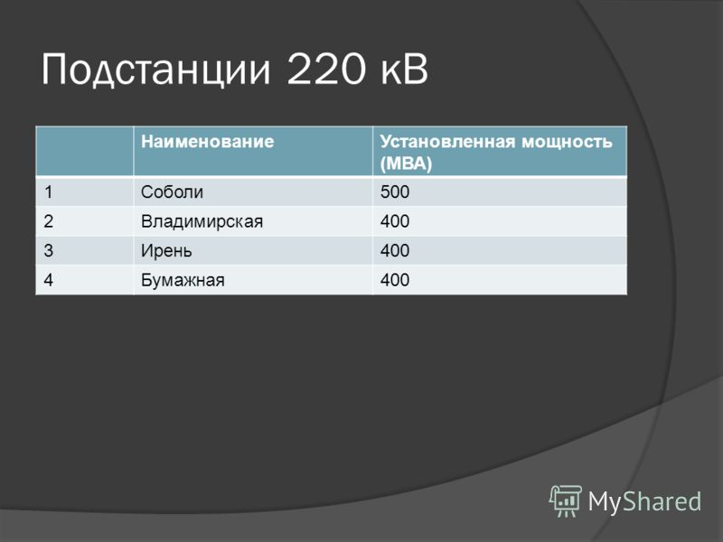 Подстанции 220 кВ НаименованиеУстановленная мощность (МВА) 1Соболи500 2Владимирская400 3Ирень400 4Бумажная400