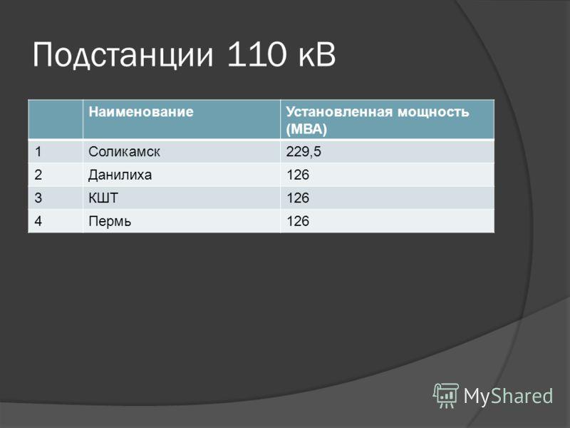 Подстанции 110 кВ НаименованиеУстановленная мощность (МВА) 1Соликамск229,5 2Данилиха126 3КШТ126 4Пермь126