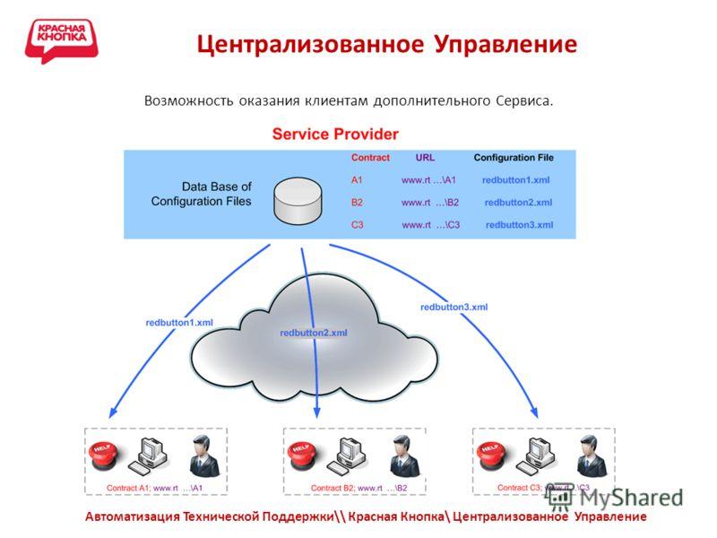 Централизованное Управление Автоматизация Технической Поддержки\\ Красная Кнопка\ Централизованное Управление Возможность оказания клиентам дополнительного Сервиса.