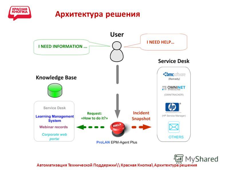 Архитектура решения Автоматизация Технической Поддержки\\ Красная Кнопка\ Архитектура решения