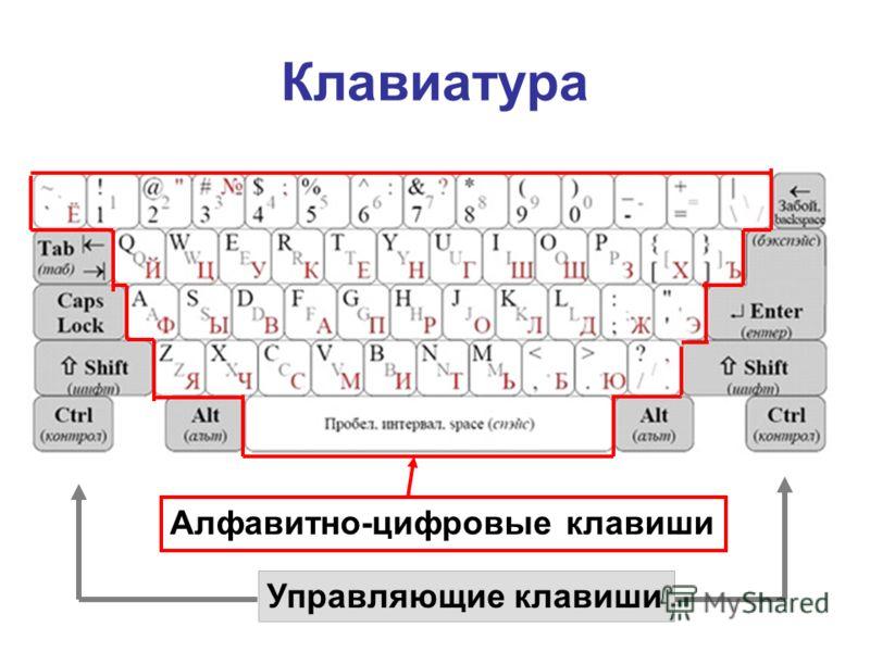 Клавиатура Алфавитно-цифровые клавиши Управляющие клавиши
