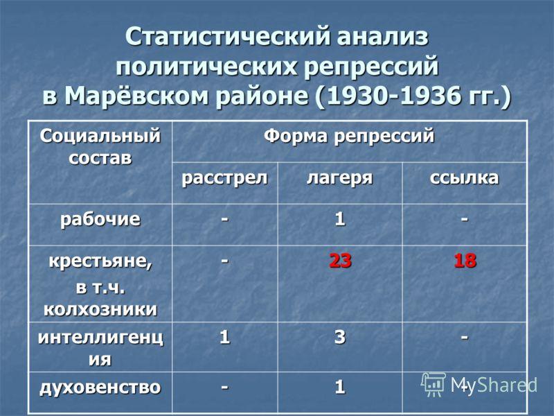 Статистический анализ политических репрессий в Марёвском районе (1930-1936 гг.) Социальный состав Форма репрессий расстреллагеряссылка рабочие-1- крестьяне, в т.ч. колхозники -2318 интеллигенц ия 13- духовенство-1-