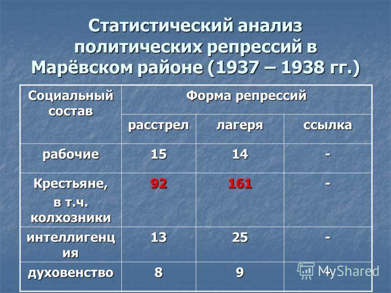 Статистический анализ политических репрессий в Марёвском районе (1937 – 1938 гг.) Социальный состав Форма репрессий расстреллагеряссылка рабочие1514- Крестьяне, в т.ч. колхозники 92161- интеллигенц ия 1325- духовенство89-
