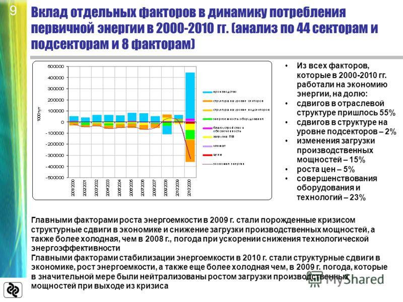 Вклад отдельных факторов в динамику потребления первичной энергии в 2000-2010 гг. (анализ по 44 секторам и подсекторам и 8 факторам) Из всех факторов, которые в 2000-2010 гг. работали на экономию энергии, на долю: сдвигов в отраслевой структуре пришл