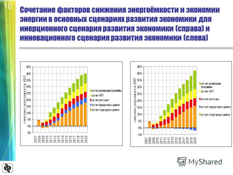 Сочетание факторов снижения энергоёмкости и экономии энергии в основных сценариях развития экономики для инерционного сценария развития экономики (справа) и инновационного сценария развития экономики (слева) 10