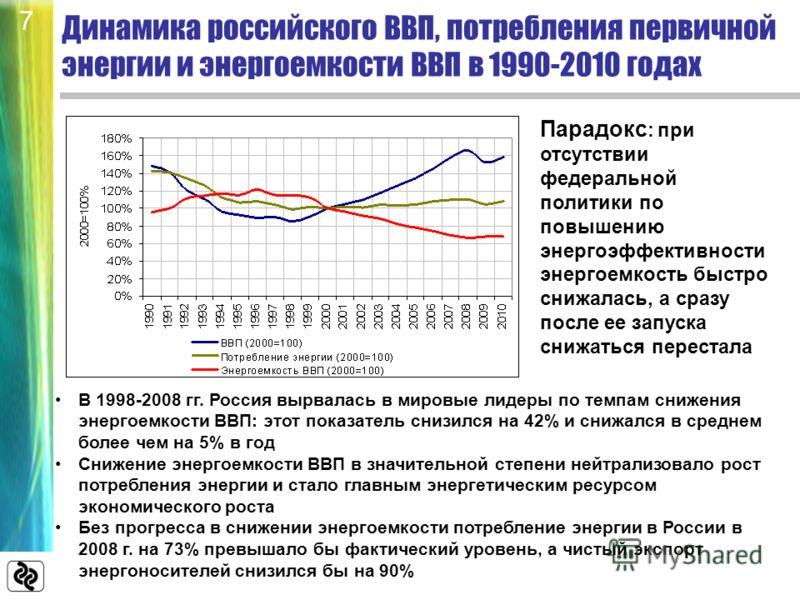 Динамика российского ВВП, потребления первичной энергии и энергоемкости ВВП в 1990-2010 годах В 1998-2008 гг. Россия вырвалась в мировые лидеры по темпам снижения энергоемкости ВВП: этот показатель снизился на 42% и снижался в среднем более чем на 5%