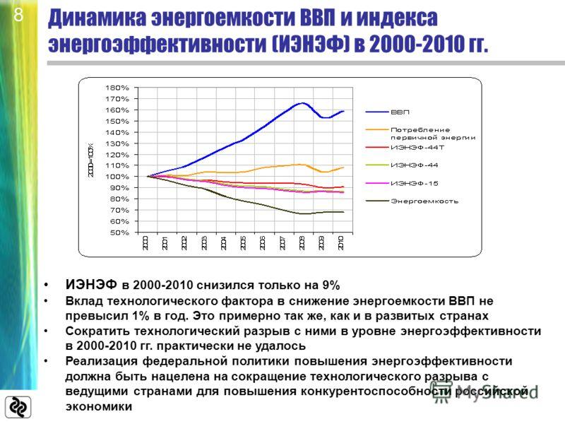 Динамика энергоемкости ВВП и индекса энергоэффективности (ИЭНЭФ) в 2000-2010 гг. ИЭНЭФ в 2000-2010 снизился только на 9% Вклад технологического фактора в снижение энергоемкости ВВП не превысил 1% в год. Это примерно так же, как и в развитых странах С
