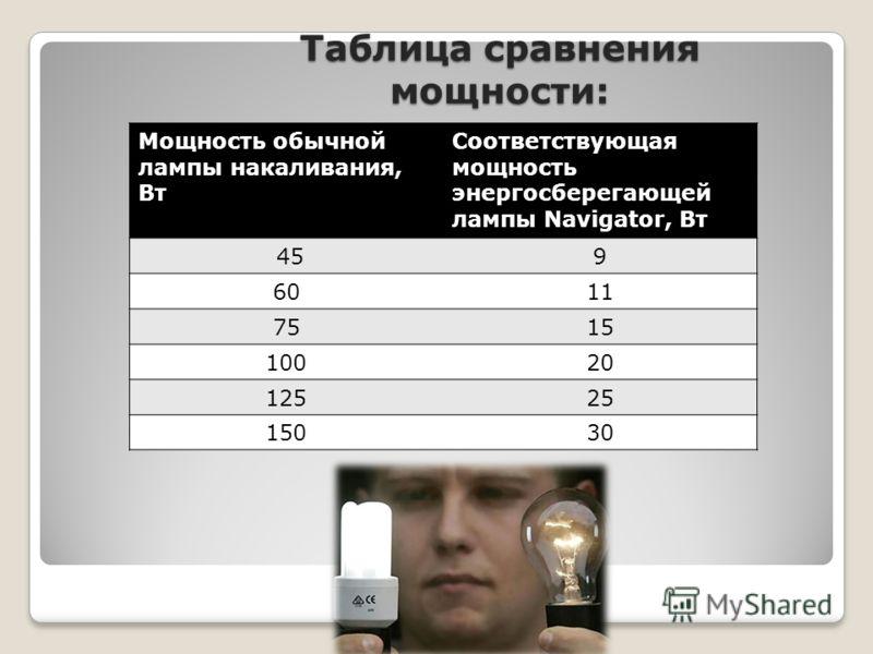 Таблица сравнения мощности: Мощность обычной лампы накаливания, Вт Соответствующая мощность энергосберегающей лампы Navigator, Вт 459 6011 7515 10020 12525 15030