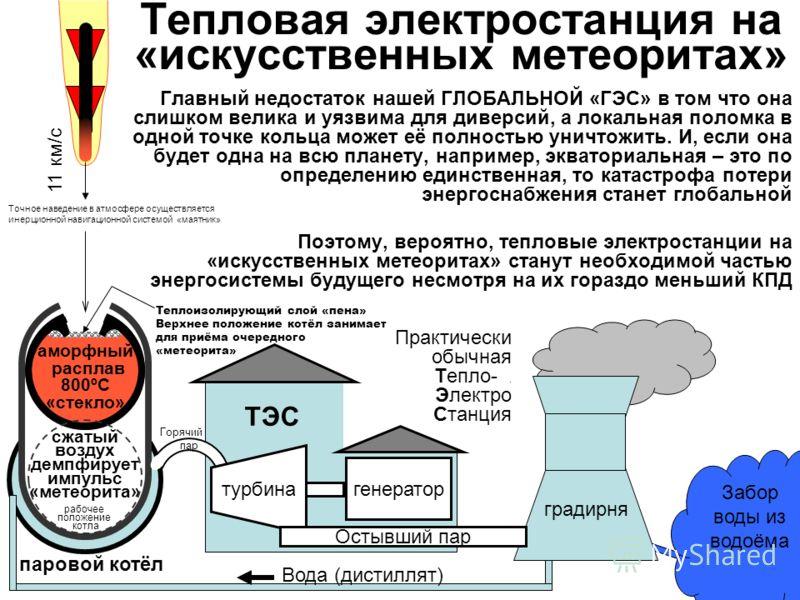 ТЭС Горячий пар паровой котёл сжатый воздух демпфирует импульс «метеорита» аморфный расплав 800ºС «стекло» Тепловая электростанция на «искусственных метеоритах» Главный недостаток нашей ГЛОБАЛЬНОЙ «ГЭС» в том что она слишком велика и уязвима для диве