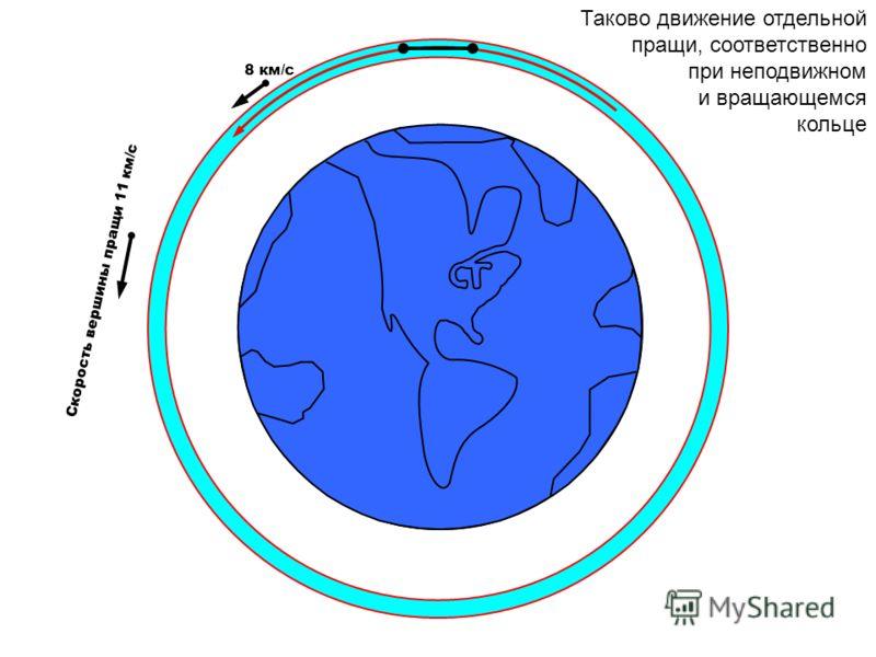 Скорость вершины пращи 11 км/с 8 км/с Таково движение отдельной пращи, соответственно при неподвижном и вращающемся кольце