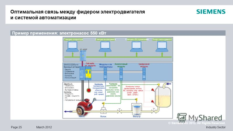 © Siemens AG 2012. All Rights Reserved. Industry SectorPage 25March 2012 Пример применения: электронасос 550 кВт Оптимальная связь между фидером электродвигателя и системой автоматизации Support of application configuration in SIMOCODE pro Full opera