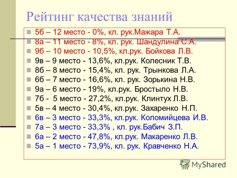 Рейтинг качества знаний 5б – 12 место - 0%, кл. рук.Мажара Т.А. 8а – 11 место - 8%, кл. рук. Шандулина С.А. 9б – 10 место - 10,5%, кл.рук. Бойкова Л.В. 9в – 9 место - 13,6%, кл.рук. Колесник Т.В. 8б – 8 место - 15,4%, кл. рук. Трынкова Л.А. 6б – 7 ме