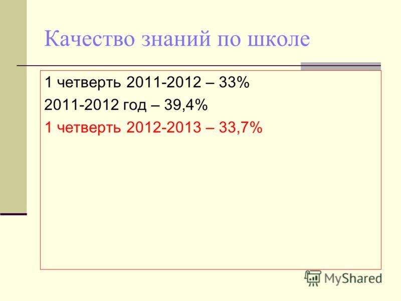 Качество знаний по школе 1 четверть 2011-2012 – 33% 2011-2012 год – 39,4% 1 четверть 2012-2013 – 33,7%