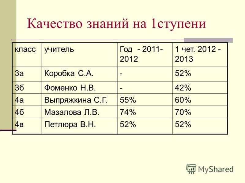 Качество знаний на 1ступени классучительГод - 2011- 2012 1 чет. 2012 - 2013 3аКоробка С.А.-52% 3бФоменко Н.В.-42% 4аВыпряжкина С.Г.55%60% 4бМазалова Л.В.74%70% 4вПетлюра В.Н.52%